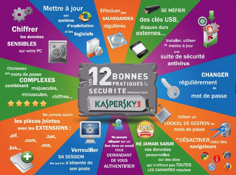 Illustration des recommandations de Kaspersky